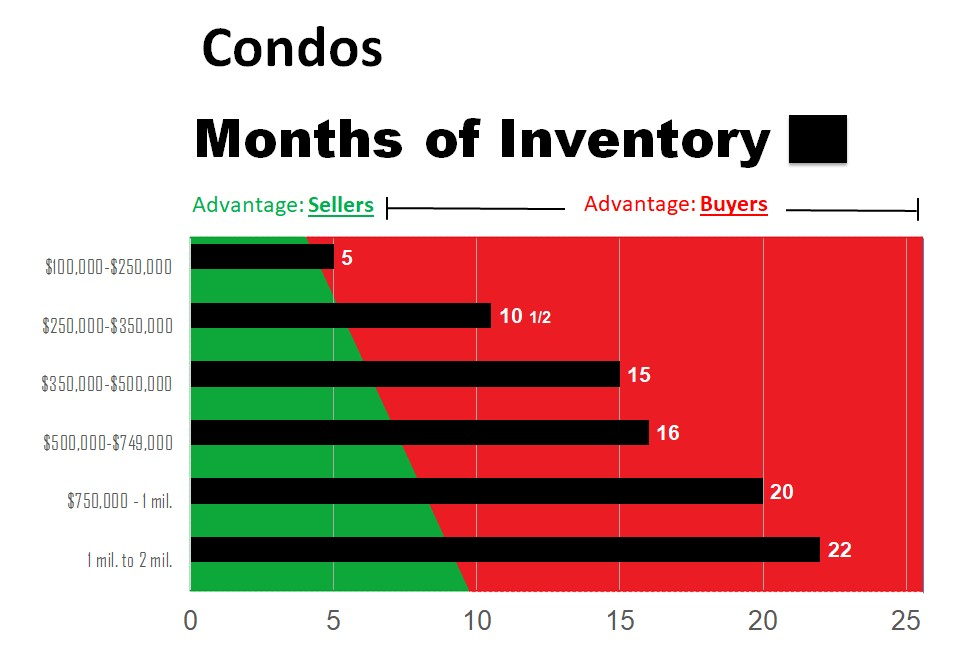 2020 Condo Only- July